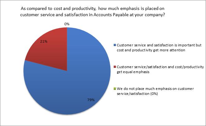 Accounts Payable Customer Satisfaction Pie Chart