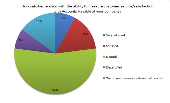 Accounts Payable Satisfaction Poll